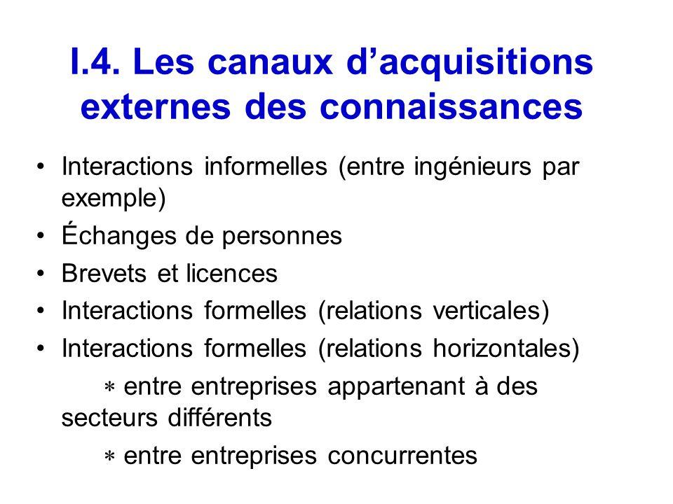 I.4. Les canaux dacquisitions externes des connaissances Interactions informelles (entre ingénieurs par exemple) Échanges de personnes Brevets et lice