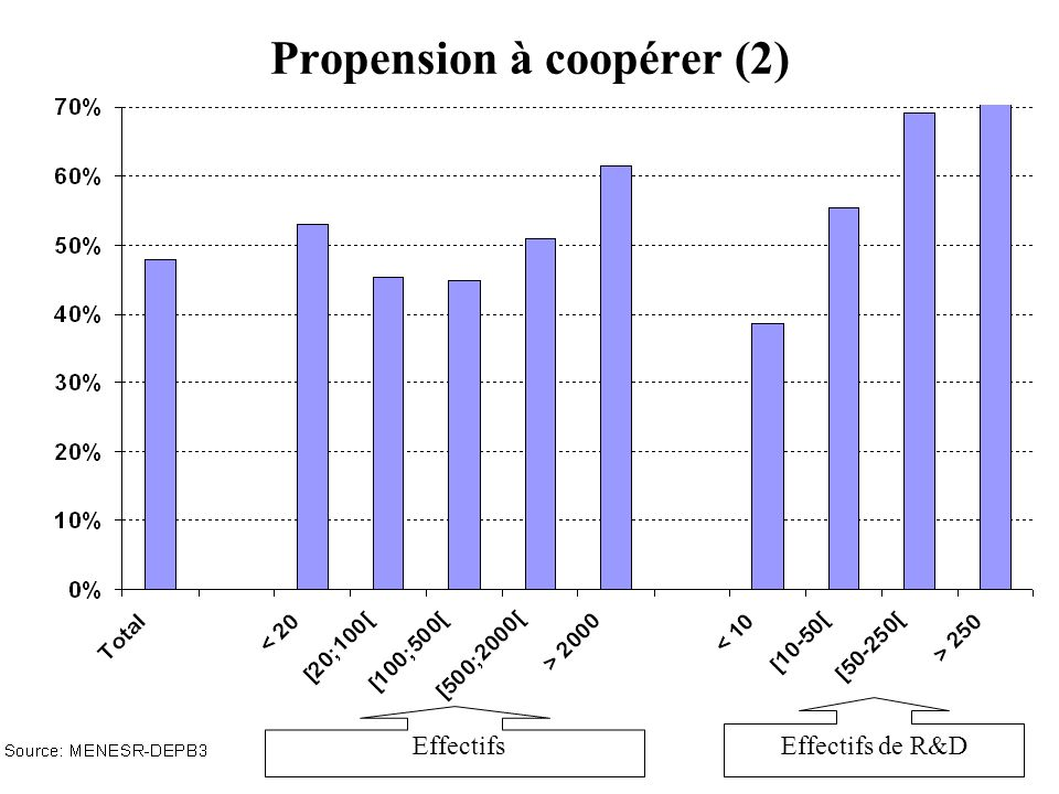 Propension à coopérer (2) EffectifsEffectifs de R&D