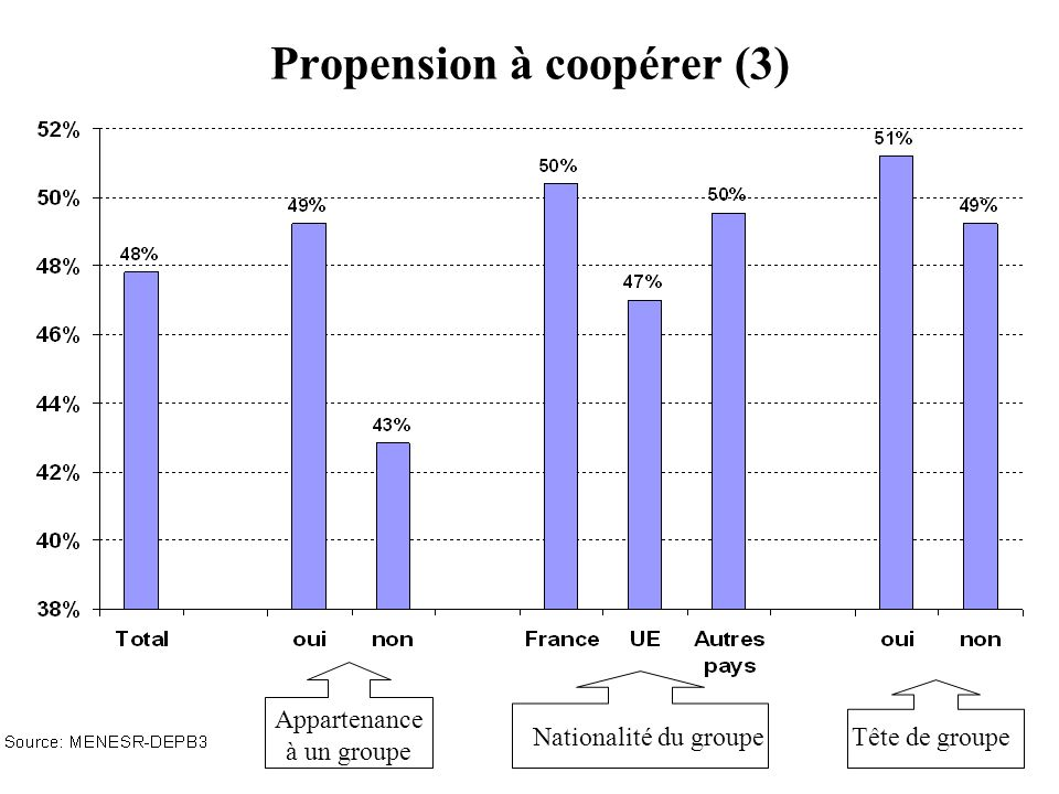 Propension à coopérer (3) Appartenance à un groupe Nationalité du groupeTête de groupe