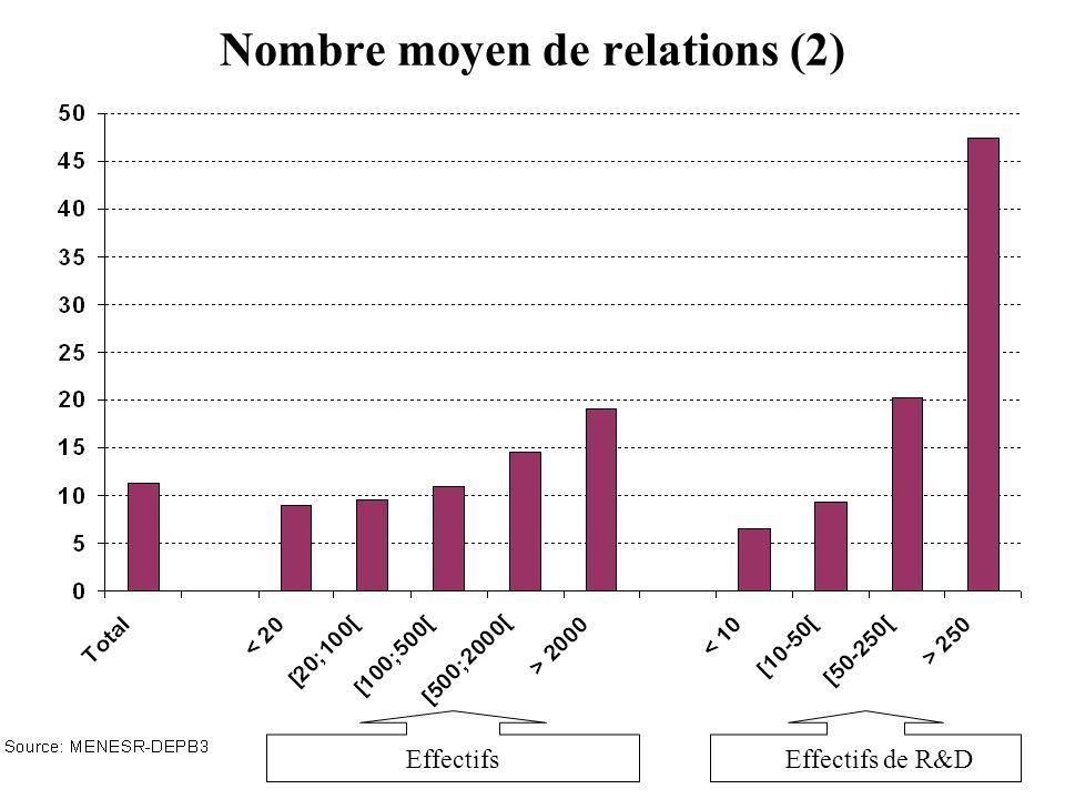 Nombre moyen de relations (2) EffectifsEffectifs de R&D
