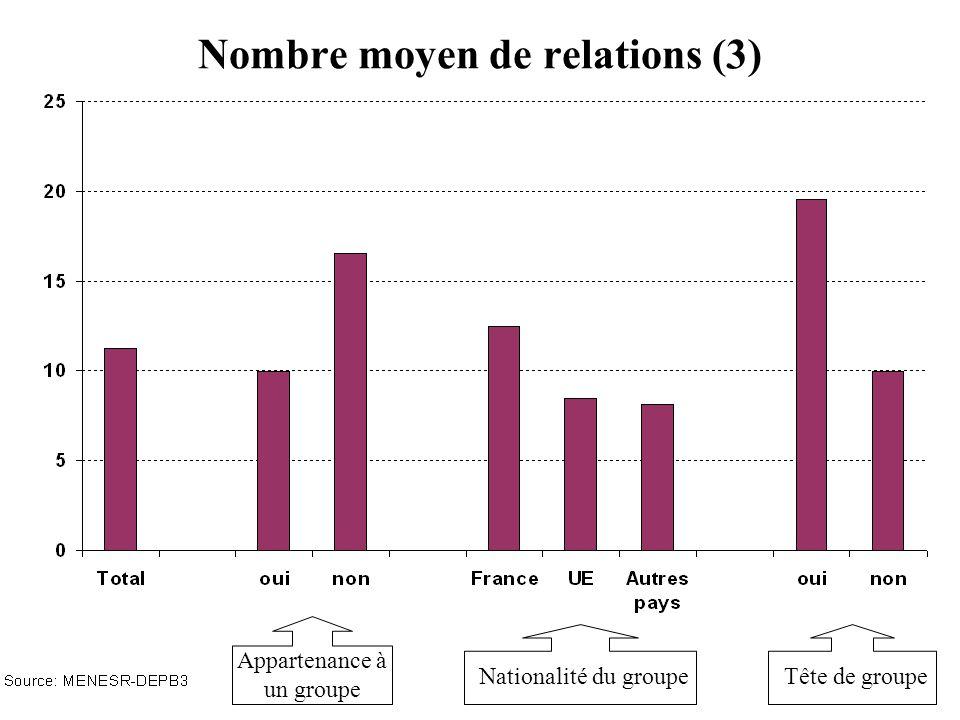 Nombre moyen de relations (3) Appartenance à un groupe Nationalité du groupeTête de groupe