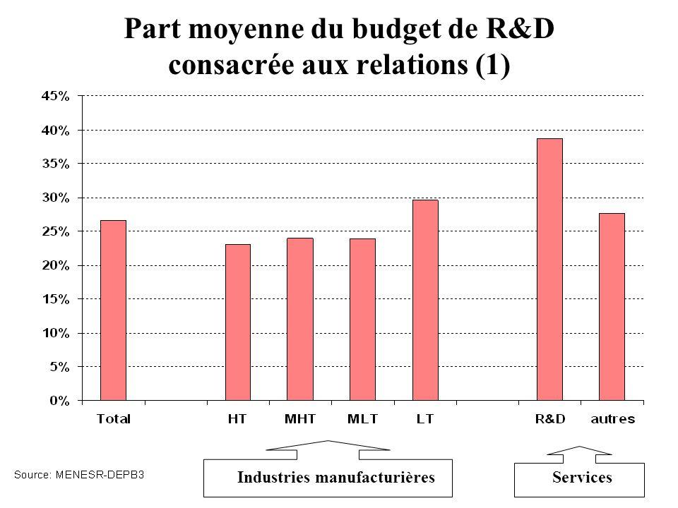 Part moyenne du budget de R&D consacrée aux relations (1) Industries manufacturièresServices