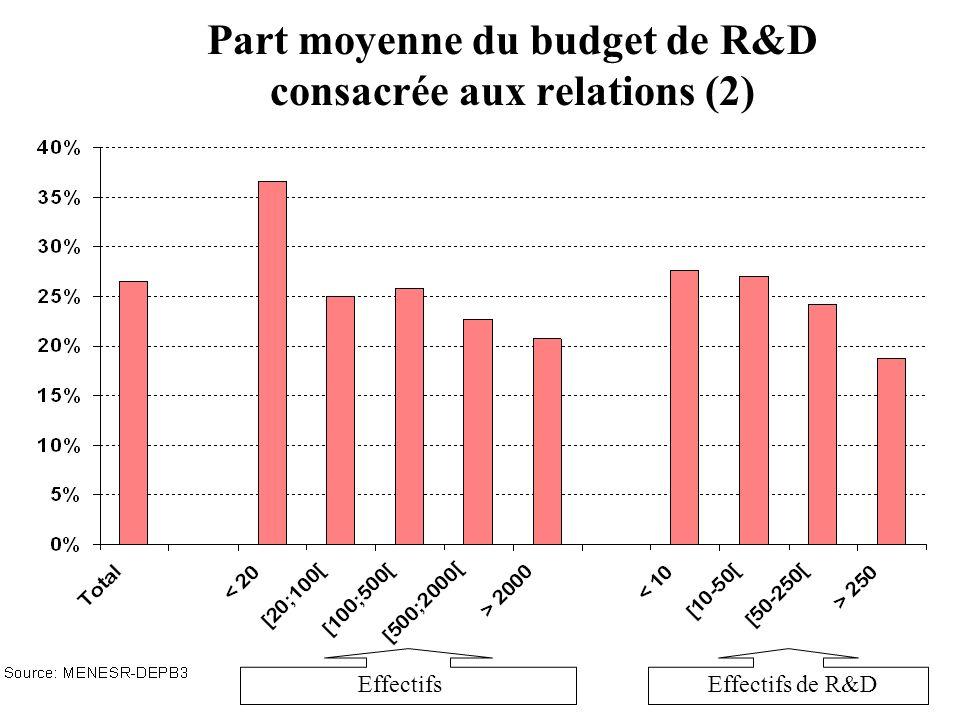 Part moyenne du budget de R&D consacrée aux relations (2) EffectifsEffectifs de R&D