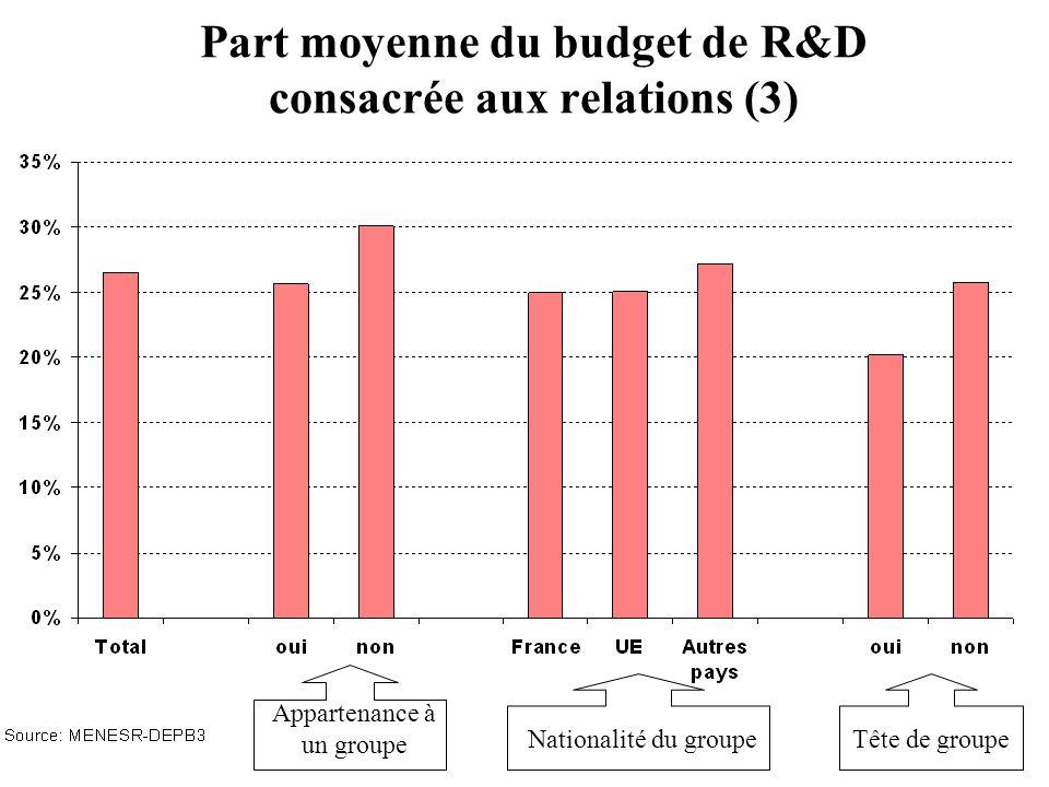 Part moyenne du budget de R&D consacrée aux relations (3) Appartenance à un groupe Nationalité du groupeTête de groupe