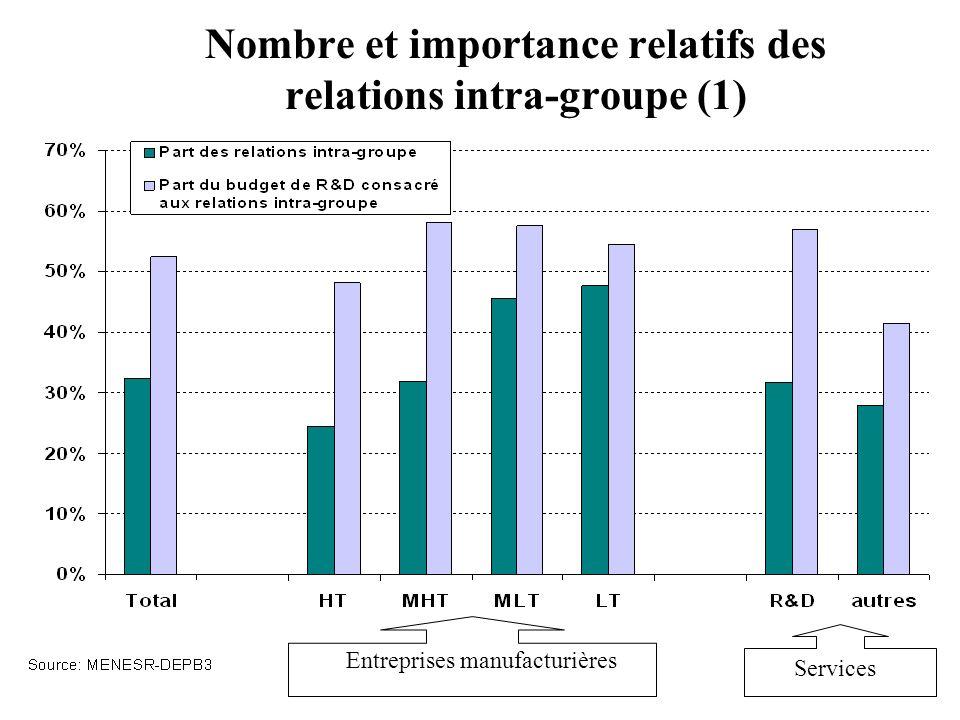 Nombre et importance relatifs des relations intra-groupe (1) Entreprises manufacturières Services