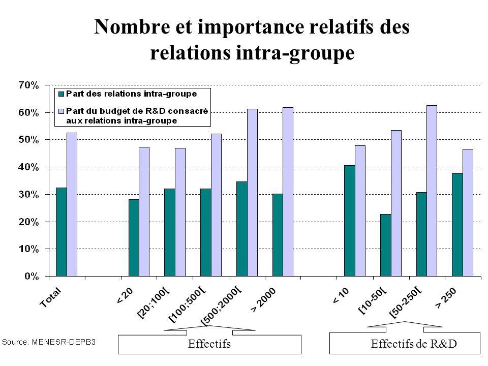 Nombre et importance relatifs des relations intra-groupe EffectifsEffectifs de R&D