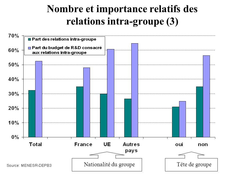 Nombre et importance relatifs des relations intra-groupe (3) Nationalité du groupeTête de groupe