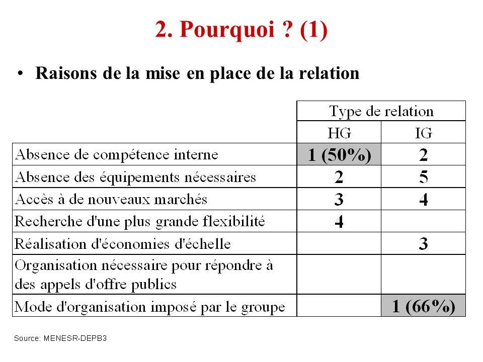 2. Pourquoi ? (1) Raisons de la mise en place de la relation