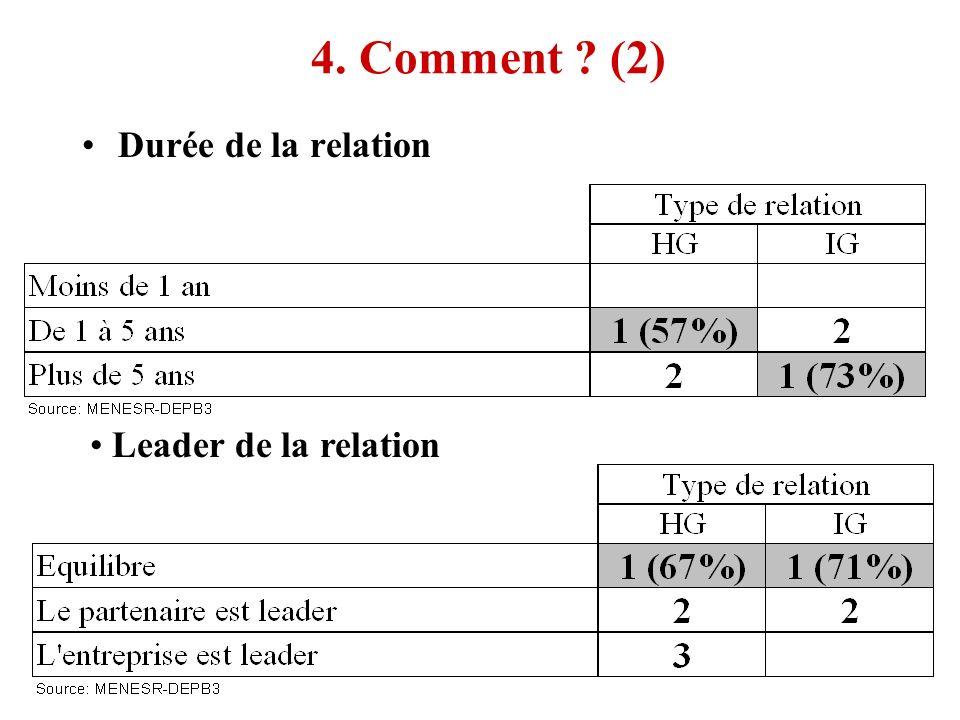 4. Comment ? (2) Durée de la relation Leader de la relation
