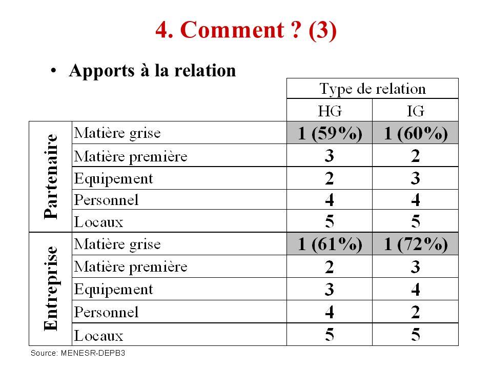 4. Comment ? (3) Apports à la relation