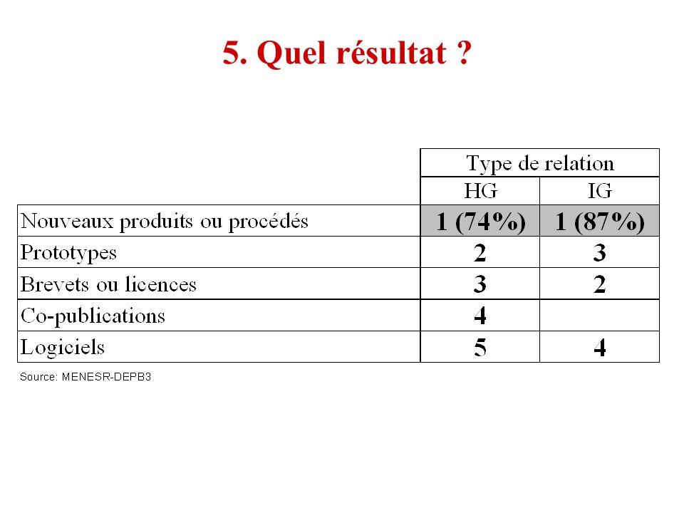 5. Quel résultat ?