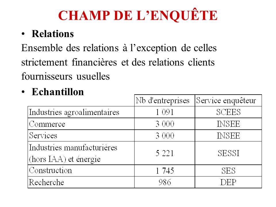 CHAMP DE LENQUÊTE Relations Ensemble des relations à lexception de celles strictement financières et des relations clients fournisseurs usuelles Echantillon