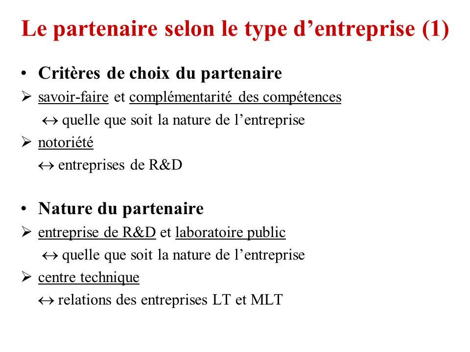 Le partenaire selon le type dentreprise (1) Critères de choix du partenaire savoir-faire et complémentarité des compétences quelle que soit la nature