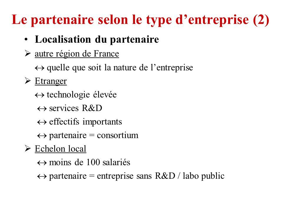 Le partenaire selon le type dentreprise (2) Localisation du partenaire autre région de France quelle que soit la nature de lentreprise Etranger techno