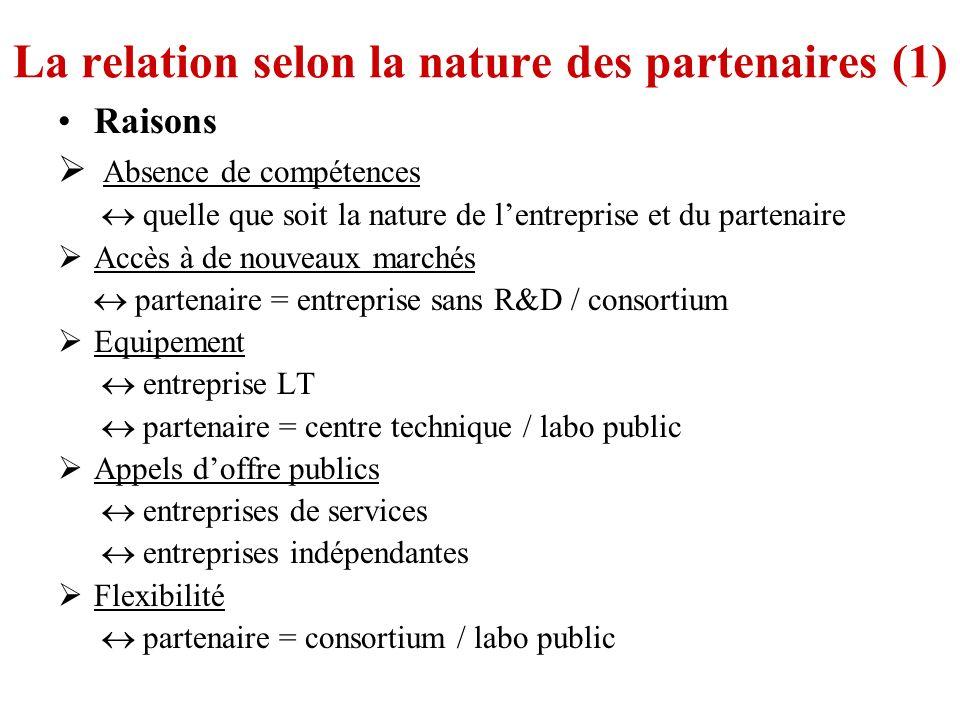 La relation selon la nature des partenaires (1) Raisons Absence de compétences quelle que soit la nature de lentreprise et du partenaire Accès à de no