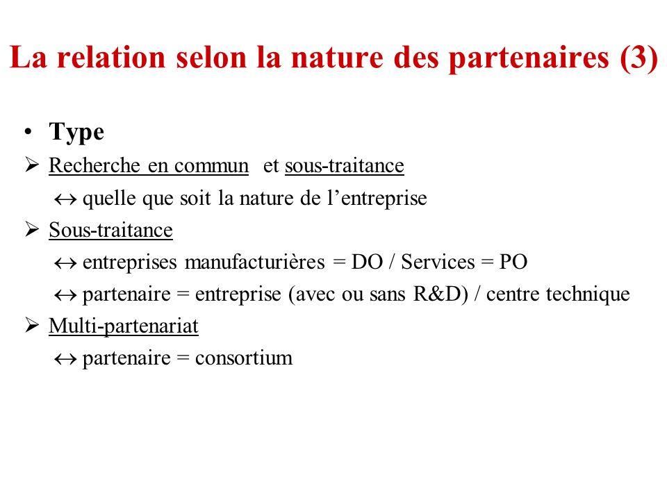 La relation selon la nature des partenaires (3) Type Recherche en commun et sous-traitance quelle que soit la nature de lentreprise Sous-traitance entreprises manufacturières = DO / Services = PO partenaire = entreprise (avec ou sans R&D) / centre technique Multi-partenariat partenaire = consortium