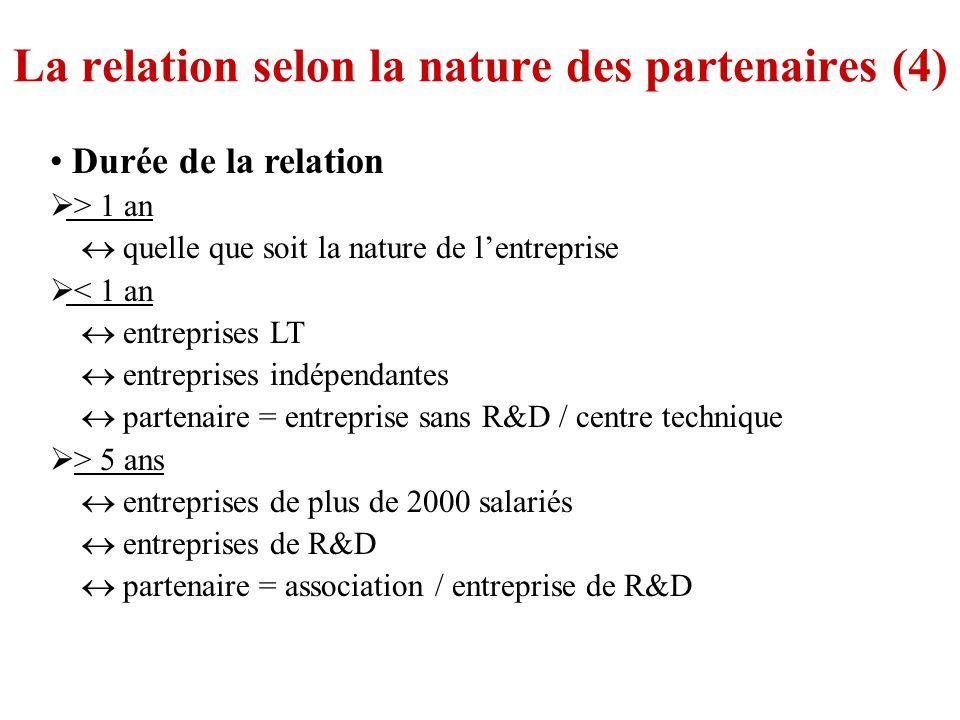 La relation selon la nature des partenaires (4) Durée de la relation > 1 an quelle que soit la nature de lentreprise < 1 an entreprises LT entreprises indépendantes partenaire = entreprise sans R&D / centre technique > 5 ans entreprises de plus de 2000 salariés entreprises de R&D partenaire = association / entreprise de R&D