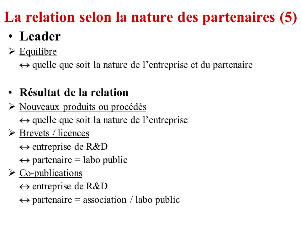 La relation selon la nature des partenaires (5) Leader Equilibre quelle que soit la nature de lentreprise et du partenaire Résultat de la relation Nou