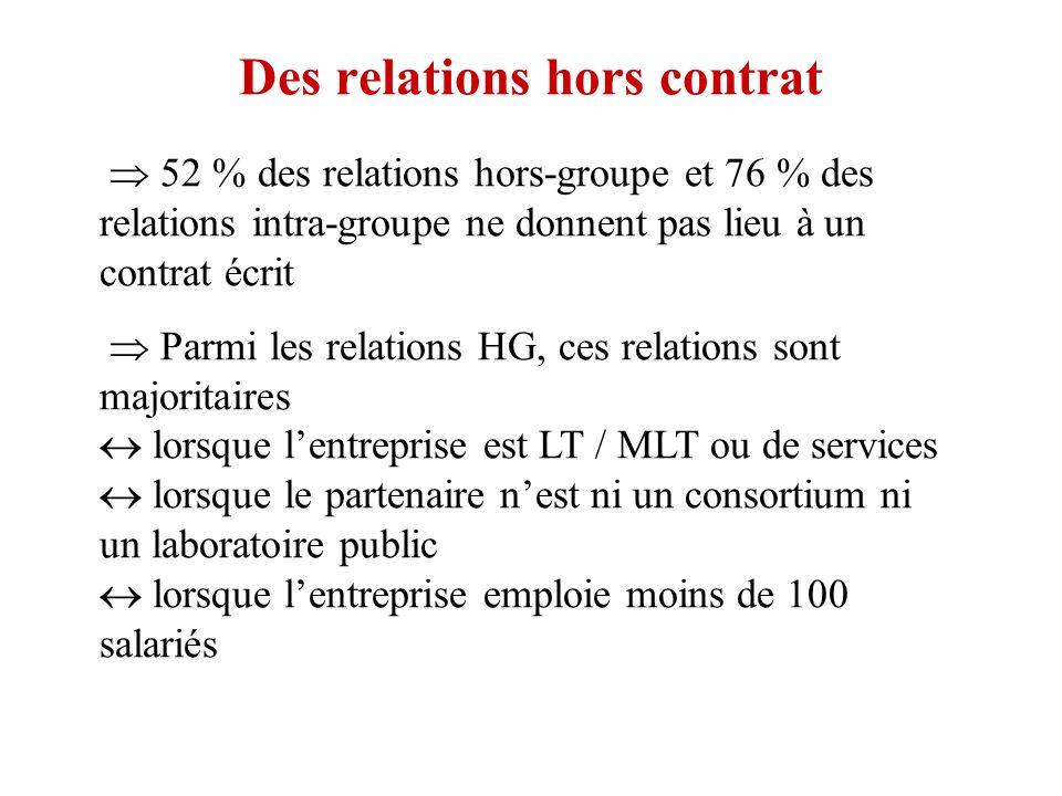 Des relations hors contrat 52 % des relations hors-groupe et 76 % des relations intra-groupe ne donnent pas lieu à un contrat écrit Parmi les relations HG, ces relations sont majoritaires lorsque lentreprise est LT / MLT ou de services lorsque le partenaire nest ni un consortium ni un laboratoire public lorsque lentreprise emploie moins de 100 salariés