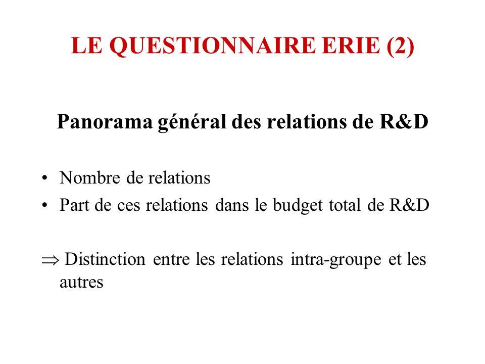 LE QUESTIONNAIRE ERIE (2) Panorama général des relations de R&D Nombre de relations Part de ces relations dans le budget total de R&D Distinction entre les relations intra-groupe et les autres