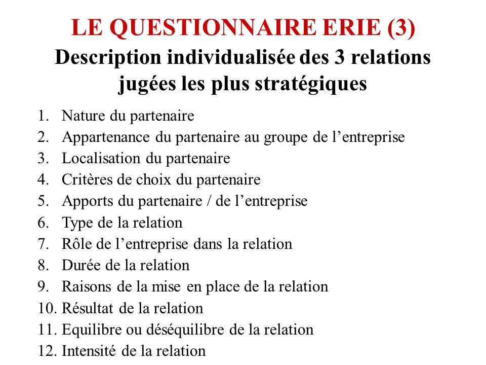 LE QUESTIONNAIRE ERIE (3) Description individualisée des 3 relations jugées les plus stratégiques 1.Nature du partenaire 2.Appartenance du partenaire au groupe de lentreprise 3.Localisation du partenaire 4.Critères de choix du partenaire 5.Apports du partenaire / de lentreprise 6.Type de la relation 7.Rôle de lentreprise dans la relation 8.Durée de la relation 9.Raisons de la mise en place de la relation 10.Résultat de la relation 11.Equilibre ou déséquilibre de la relation 12.Intensité de la relation