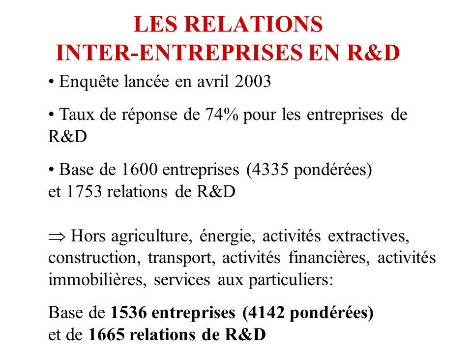 LES RELATIONS INTER-ENTREPRISES EN R&D Enquête lancée en avril 2003 Taux de réponse de 74% pour les entreprises de R&D Base de 1600 entreprises (4335