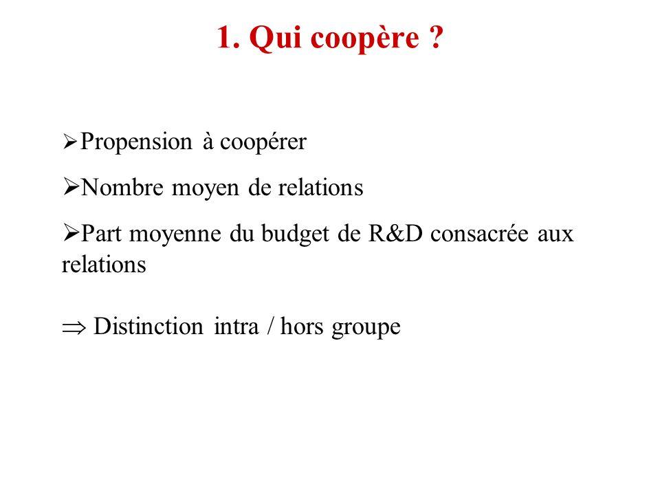 1. Qui coopère ? Propension à coopérer Nombre moyen de relations Part moyenne du budget de R&D consacrée aux relations Distinction intra / hors groupe