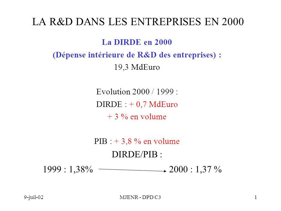 9-juil-02MJENR - DPD C31 LA R&D DANS LES ENTREPRISES EN 2000 La DIRDE en 2000 (Dépense intérieure de R&D des entreprises) : 19,3 MdEuro Evolution 2000 / 1999 : DIRDE : + 0,7 MdEuro + 3 % en volume PIB : + 3,8 % en volume DIRDE/PIB : 1999 : 1,38%2000 : 1,37 %