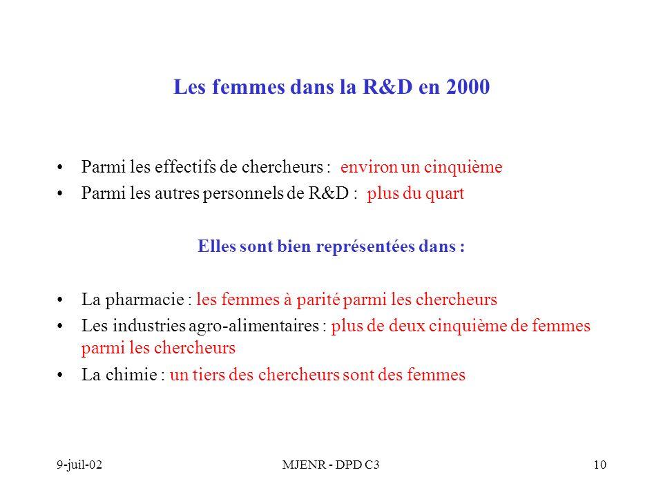 9-juil-02MJENR - DPD C310 Les femmes dans la R&D en 2000 Parmi les effectifs de chercheurs : environ un cinquième Parmi les autres personnels de R&D : plus du quart Elles sont bien représentées dans : La pharmacie : les femmes à parité parmi les chercheurs Les industries agro-alimentaires : plus de deux cinquième de femmes parmi les chercheurs La chimie : un tiers des chercheurs sont des femmes