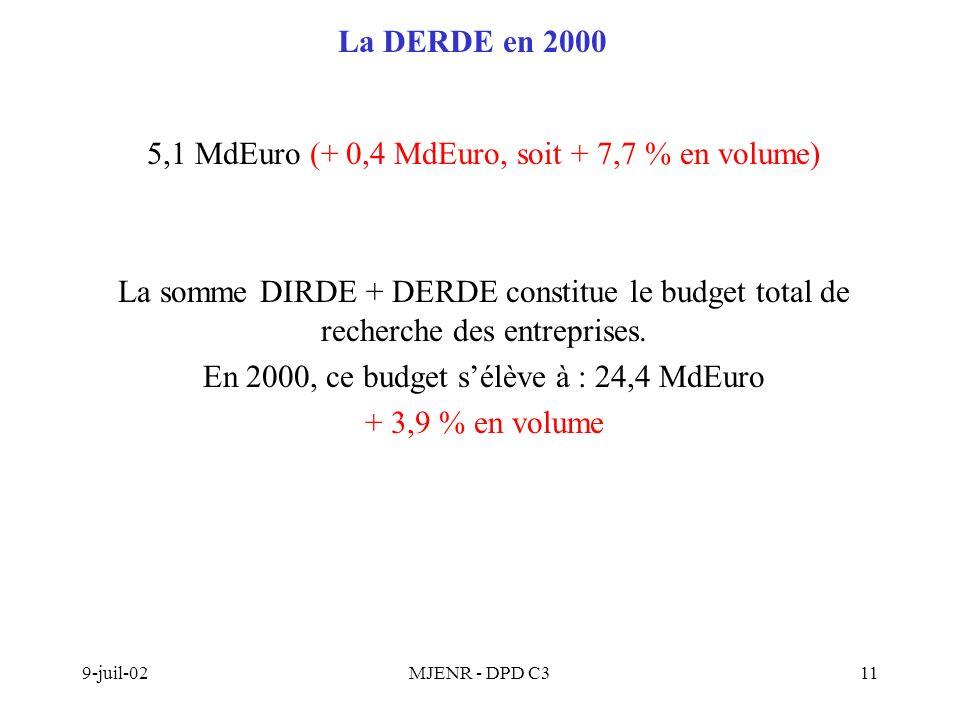 9-juil-02MJENR - DPD C311 La DERDE en 2000 5,1 MdEuro (+ 0,4 MdEuro, soit + 7,7 % en volume) La somme DIRDE + DERDE constitue le budget total de recherche des entreprises.
