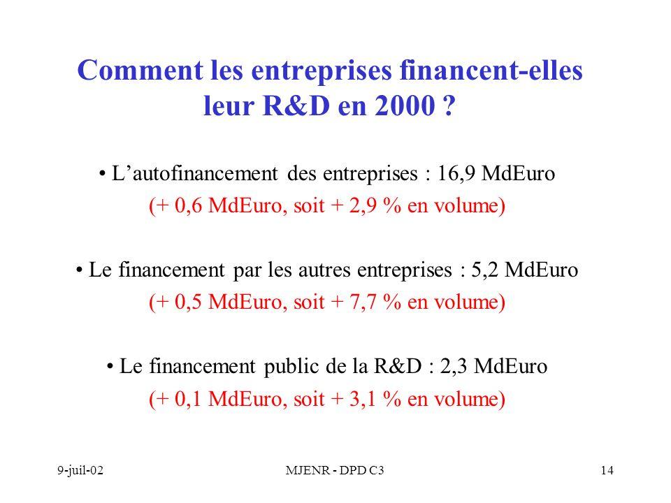 9-juil-02MJENR - DPD C314 Comment les entreprises financent-elles leur R&D en 2000 .
