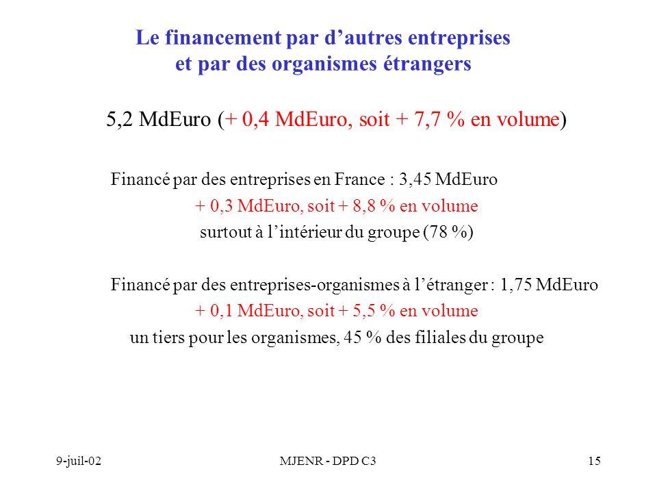 9-juil-02MJENR - DPD C315 Le financement par dautres entreprises et par des organismes étrangers 5,2 MdEuro (+ 0,4 MdEuro, soit + 7,7 % en volume) Financé par des entreprises en France : 3,45 MdEuro + 0,3 MdEuro, soit + 8,8 % en volume surtout à lintérieur du groupe (78 %) Financé par des entreprises-organismes à létranger : 1,75 MdEuro + 0,1 MdEuro, soit + 5,5 % en volume un tiers pour les organismes, 45 % des filiales du groupe