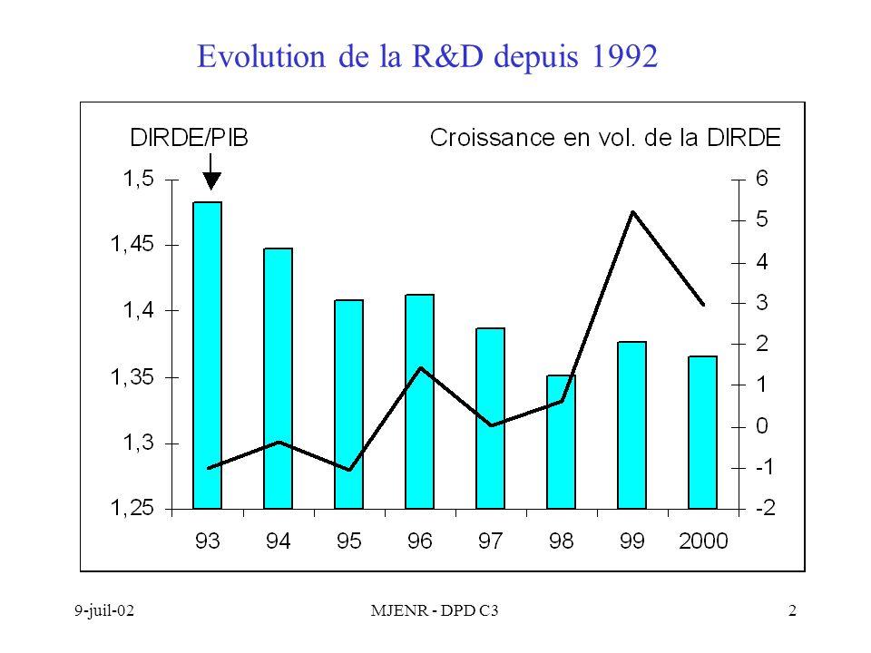 9-juil-02MJENR - DPD C33 Les six premières branches de recherche en 2000