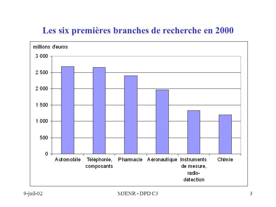 9-juil-02MJENR - DPD C34 Les 4 branches principales de R&D en France : un poids toujours prépondérant Ces 4 branches représentent 50% de la DIRDE en 2000 contre à peine 47% en 1992 Hausses et baisses se mêlent Lindustrie automobile : + 0,2 MdEuro, soit + 6,4 % en volume L industrie des équipements de communication : + 0,3 MdEuro, soit + 12,8 % en volume L industrie pharmaceutique : - 0,06 MdEuro, soit – 3 % en volume L industrie aéronautique et spatiale : (- 0,2 MdEuro, soit – 11,1 % en volume)