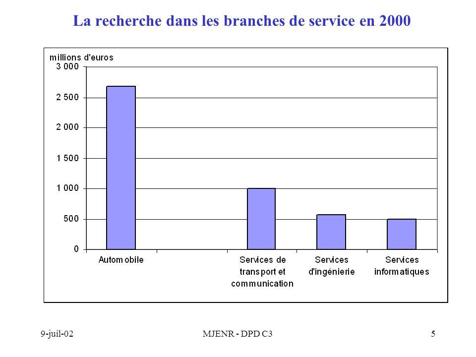 9-juil-02MJENR - DPD C35 La recherche dans les branches de service en 2000