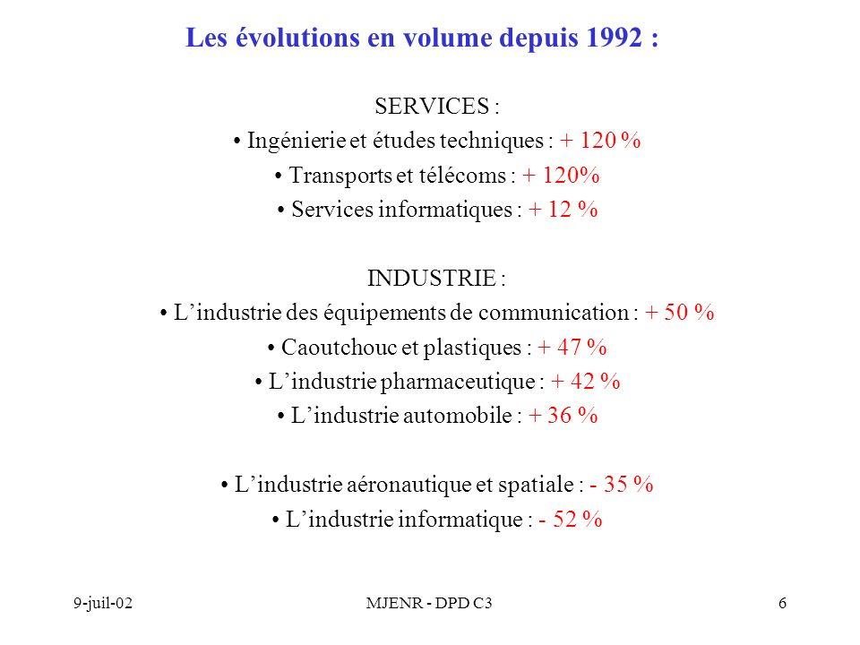9-juil-02MJENR - DPD C36 Les évolutions en volume depuis 1992 : SERVICES : Ingénierie et études techniques : + 120 % Transports et télécoms : + 120% Services informatiques : + 12 % INDUSTRIE : Lindustrie des équipements de communication : + 50 % Caoutchouc et plastiques : + 47 % Lindustrie pharmaceutique : + 42 % Lindustrie automobile : + 36 % Lindustrie aéronautique et spatiale : - 35 % Lindustrie informatique : - 52 %