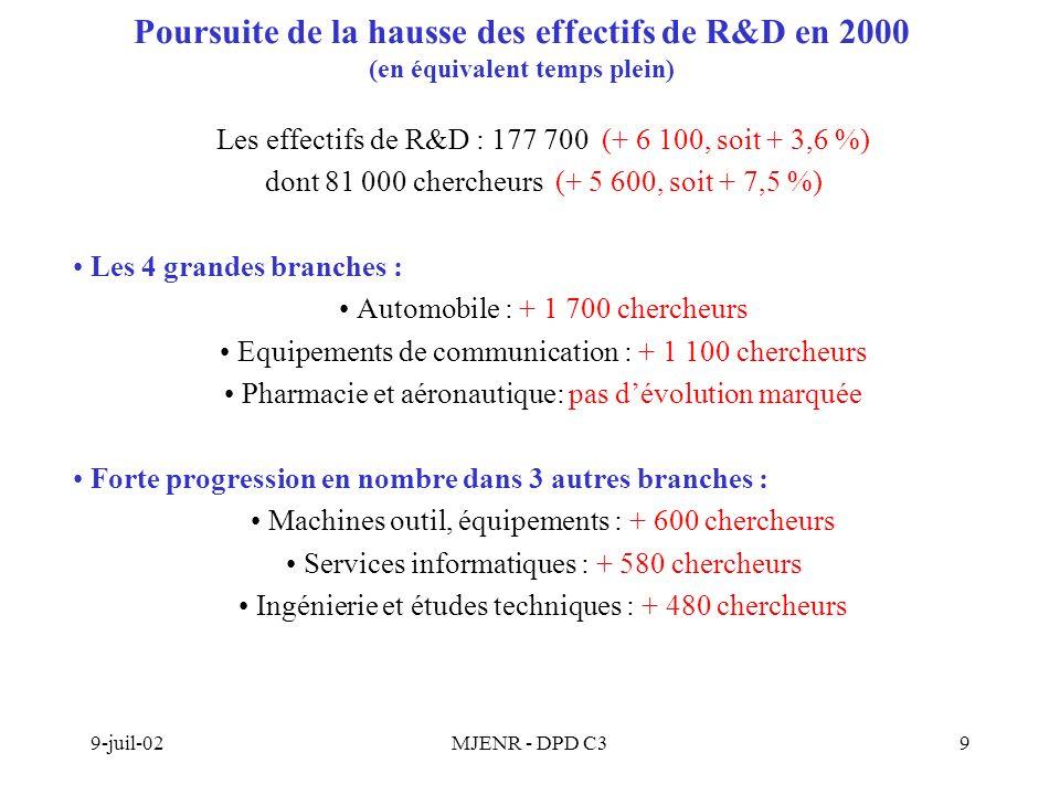 9-juil-02MJENR - DPD C39 Poursuite de la hausse des effectifs de R&D en 2000 (en équivalent temps plein) Les effectifs de R&D : 177 700 (+ 6 100, soit + 3,6 %) dont 81 000 chercheurs (+ 5 600, soit + 7,5 %) Les 4 grandes branches : Automobile : + 1 700 chercheurs Equipements de communication : + 1 100 chercheurs Pharmacie et aéronautique: pas dévolution marquée Forte progression en nombre dans 3 autres branches : Machines outil, équipements : + 600 chercheurs Services informatiques : + 580 chercheurs Ingénierie et études techniques : + 480 chercheurs