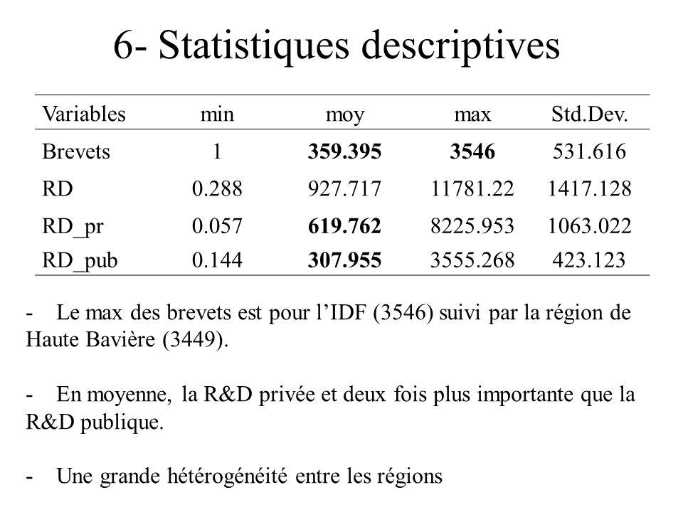 6- Statistiques descriptives Variables minmoymaxStd.Dev.
