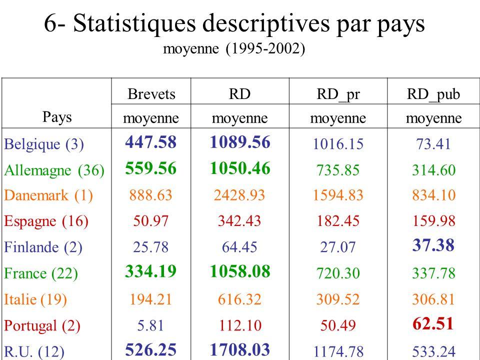 6- Statistiques descriptives par pays moyenne (1995-2002) Pays BrevetsRDRD_prRD_pub moyenne Belgique (3) 447.581089.56 1016.1573.41 Allemagne (36) 559.561050.46 735.85314.60 Danemark (1)888.632428.931594.83834.10 Espagne (16)50.97342.43182.45159.98 Finlande (2)25.7864.4527.07 37.38 France (22) 334.191058.08 720.30337.78 Italie (19)194.21616.32309.52306.81 Portugal (2)5.81112.1050.49 62.51 R.U.