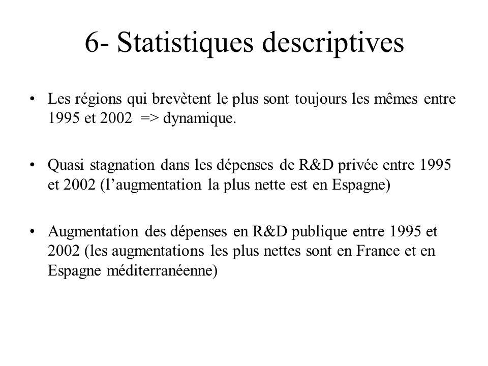 6- Statistiques descriptives Les régions qui brevètent le plus sont toujours les mêmes entre 1995 et 2002 => dynamique.