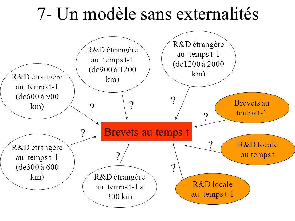 7- Un modèle sans externalités Brevets au temps t Brevets au temps t-1 R&D locale au temps t-1 R&D locale au temps t R&D étrangère au temps t-1 à 300 km R&D étrangère au temps t-1 (de300 à 600 km) R&D étrangère au temps t-1 (de600 à 900 km) R&D étrangère au temps t-1 (de900 à 1200 km) R&D étrangère au temps t-1 (de1200 à 2000 km) .