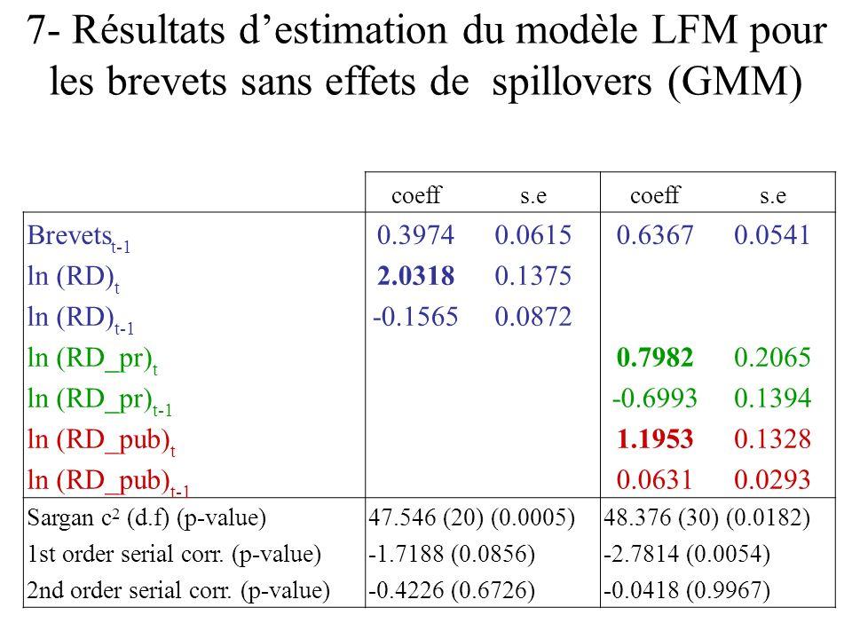 7- Résultats destimation du modèle LFM pour les brevets sans effets de spillovers (GMM) coeffs.ecoeffs.e Brevets t-1 0.39740.06150.63670.0541 ln (RD) t 2.03180.1375 ln (RD) t-1 -0.15650.0872 ln (RD_pr) t 0.79820.2065 ln (RD_pr) t-1 -0.69930.1394 ln (RD_pub) t 1.19530.1328 ln (RD_pub) t-1 0.06310.0293 Sargan c 2 (d.f) (p-value)47.546 (20) (0.0005)48.376 (30) (0.0182) 1st order serial corr.