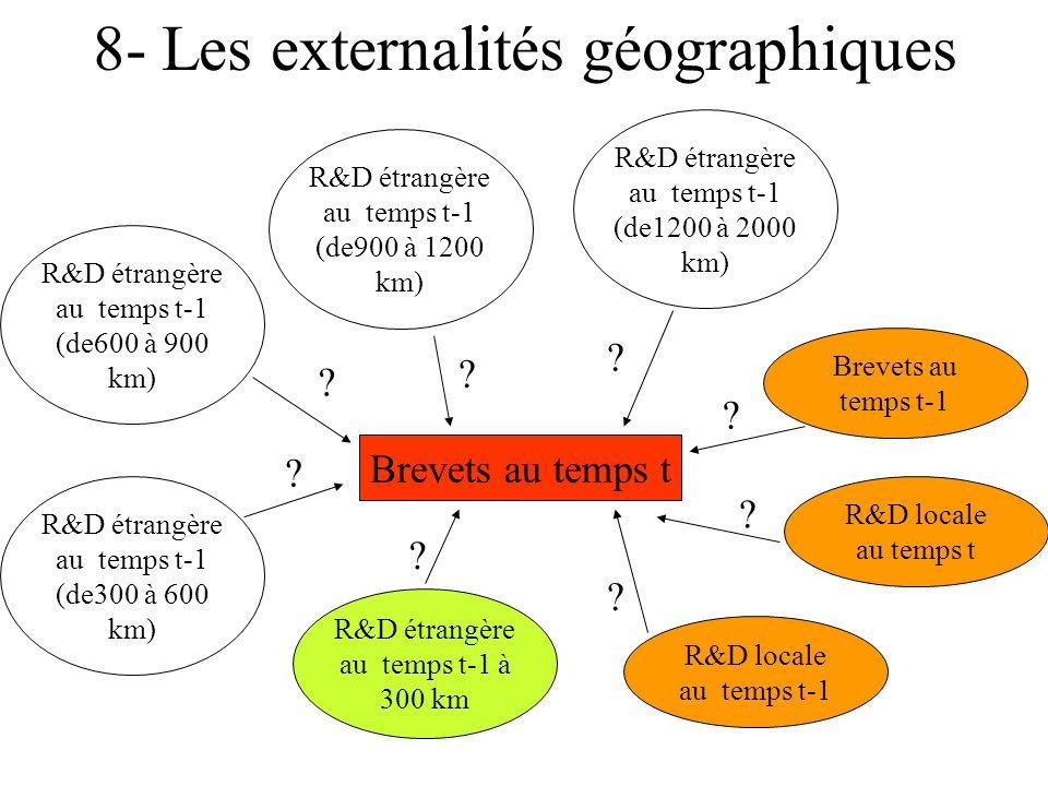8- Les externalités géographiques Brevets au temps t Brevets au temps t-1 R&D locale au temps t-1 R&D locale au temps t R&D étrangère au temps t-1 à 300 km R&D étrangère au temps t-1 (de300 à 600 km) R&D étrangère au temps t-1 (de600 à 900 km) R&D étrangère au temps t-1 (de900 à 1200 km) R&D étrangère au temps t-1 (de1200 à 2000 km) .