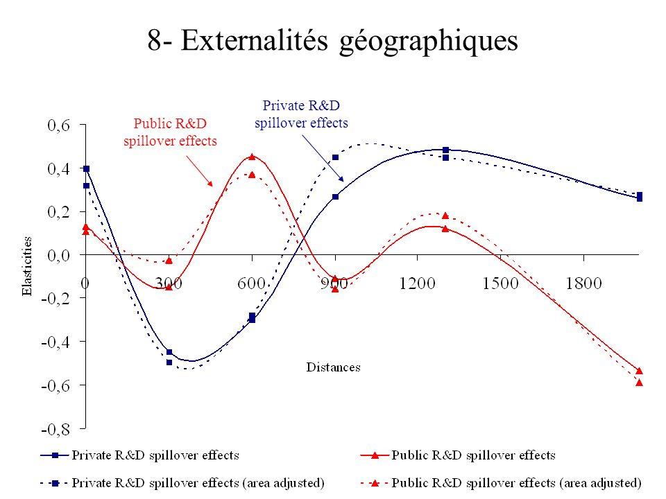 8- Externalités géographiques Public R&D spillover effects Private R&D spillover effects