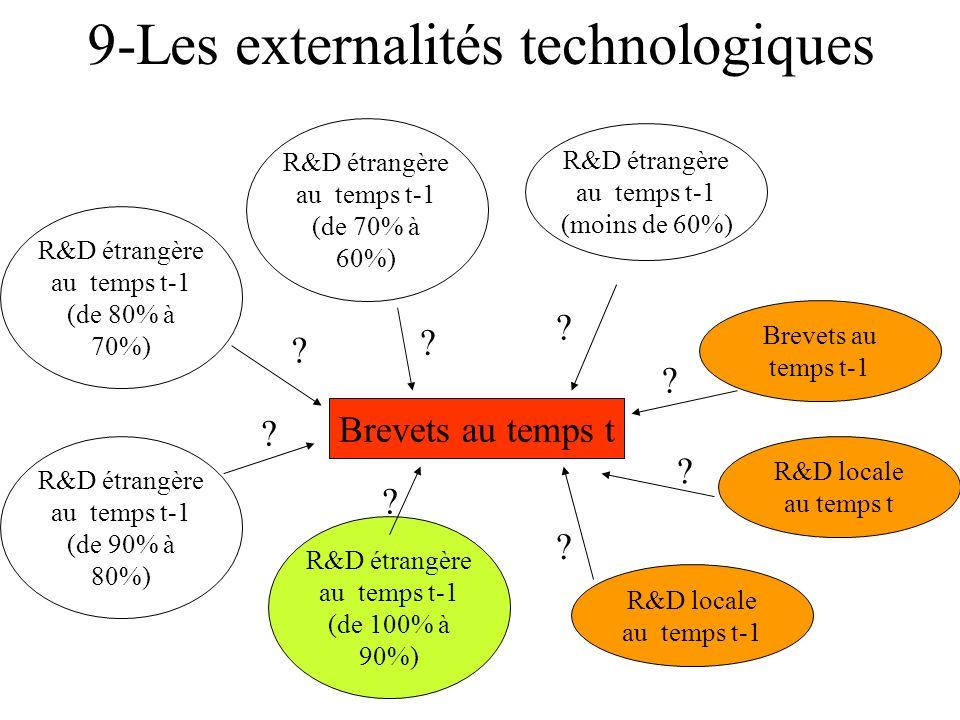 9-Les externalités technologiques Brevets au temps t Brevets au temps t-1 R&D locale au temps t-1 R&D locale au temps t R&D étrangère au temps t-1 (de 100% à 90%) R&D étrangère au temps t-1 (de 90% à 80%) R&D étrangère au temps t-1 (de 80% à 70%) R&D étrangère au temps t-1 (de 70% à 60%) R&D étrangère au temps t-1 (moins de 60%) .
