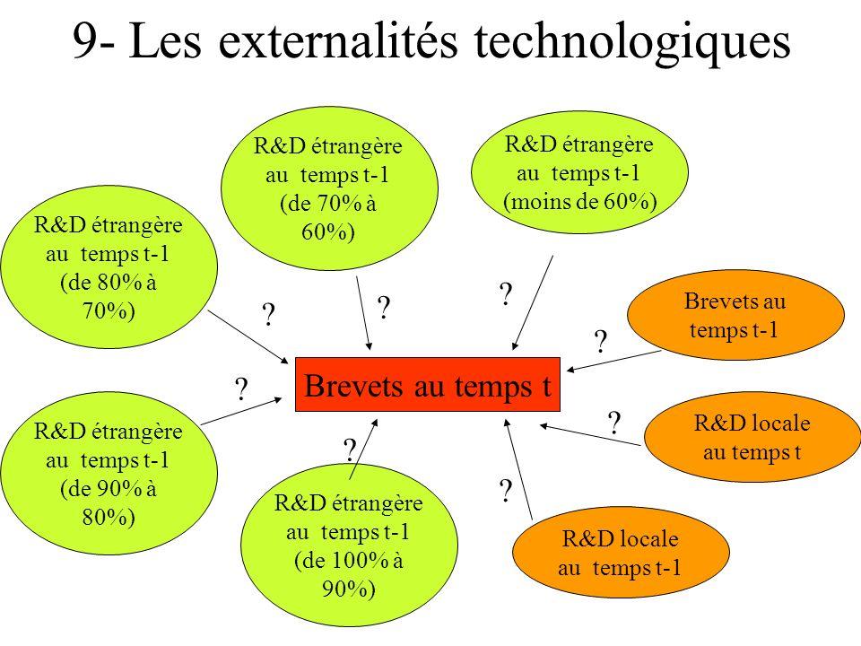 9- Les externalités technologiques Brevets au temps t Brevets au temps t-1 R&D locale au temps t-1 R&D locale au temps t R&D étrangère au temps t-1 (de 100% à 90%) R&D étrangère au temps t-1 (de 90% à 80%) R&D étrangère au temps t-1 (de 80% à 70%) R&D étrangère au temps t-1 (de 70% à 60%) R&D étrangère au temps t-1 (moins de 60%) .