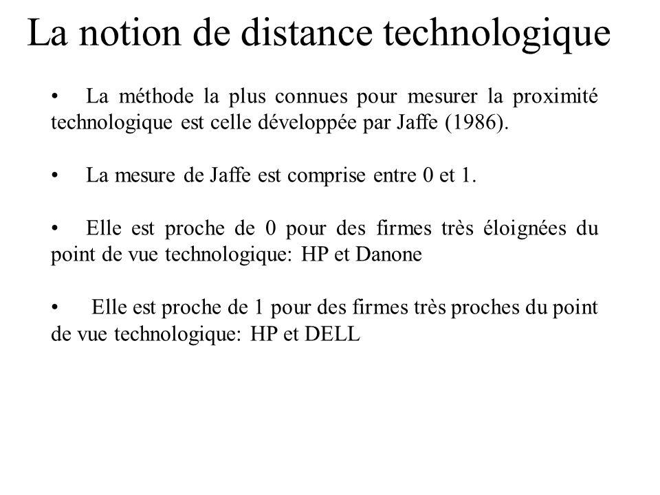 La méthode la plus connues pour mesurer la proximité technologique est celle développée par Jaffe (1986).