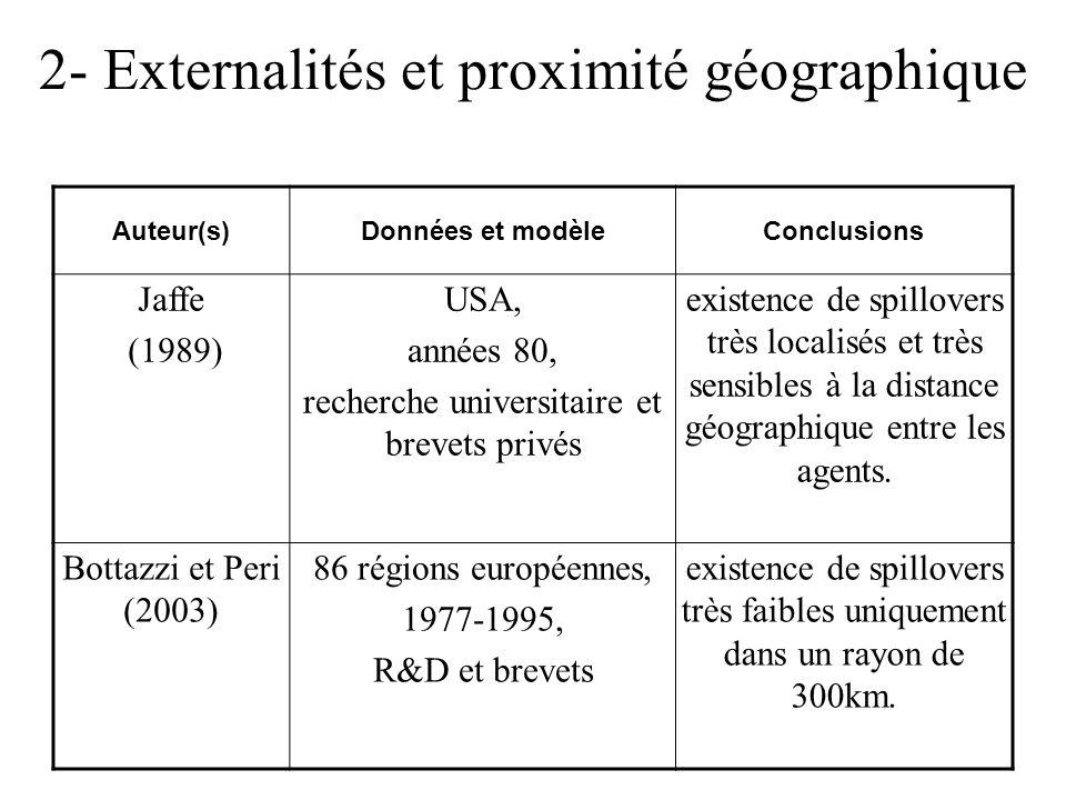 2- Externalités et proximité géographique Auteur(s)Données et modèleConclusions Jaffe (1989) USA, années 80, recherche universitaire et brevets privés existence de spillovers très localisés et très sensibles à la distance géographique entre les agents.