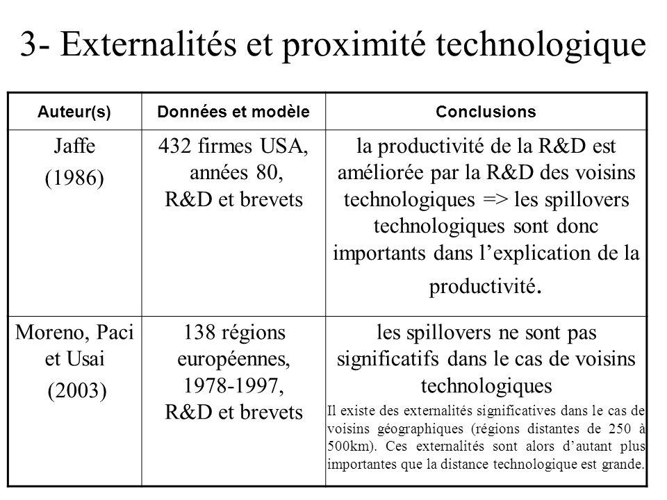 3- Externalités et proximité technologique Auteur(s)Données et modèleConclusions Jaffe (1986) 432 firmes USA, années 80, R&D et brevets la productivité de la R&D est améliorée par la R&D des voisins technologiques => les spillovers technologiques sont donc importants dans lexplication de la productivité.