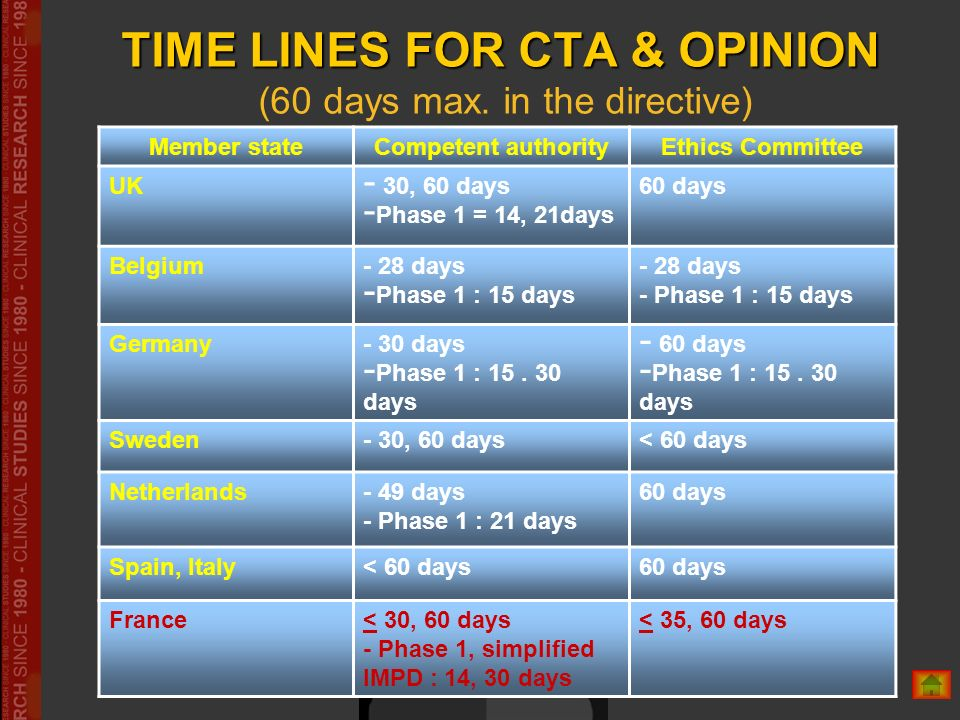 TIME LINES FOR CTA & OPINION TIME LINES FOR CTA & OPINION (60 days max. in the directive) Member stateCompetent authorityEthics Committee UK - 30, 60